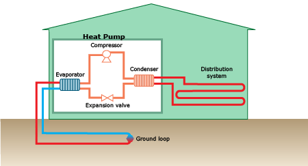 Diagram of a ground-source heat pump system for heating and cooling
