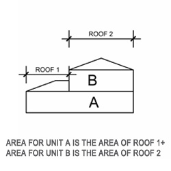 Figure 2 - dwellings share roof. Area for Unit A is the area of roof 1+2; Area for Unit B is the area of Roof 2