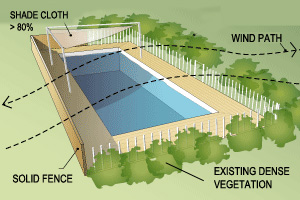 Diagram showing protected and shaded pool
