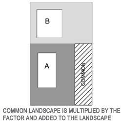 Figure 4 - dwellings share landscape. Common landscape is multiplied by the factor and added to the landscape.