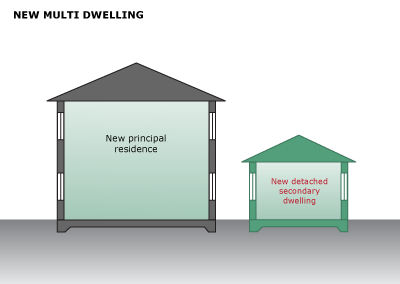 Image showing new principal residence and new secondary dwelling for development at the same time. Use New Multi-dwelling tool