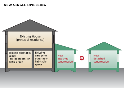 Image showing secondary dwelling created as a new construction. Use New Single-dwelling tool and apportionment rules for site area