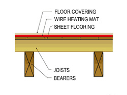 In-slab heating does not include on-floor heating systems where a wire heating mat or similar is laid over sheet flooring.