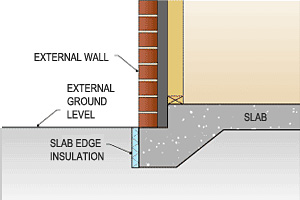 Slab-edge insulation is placed around the vertical edge around the outside of a slab.